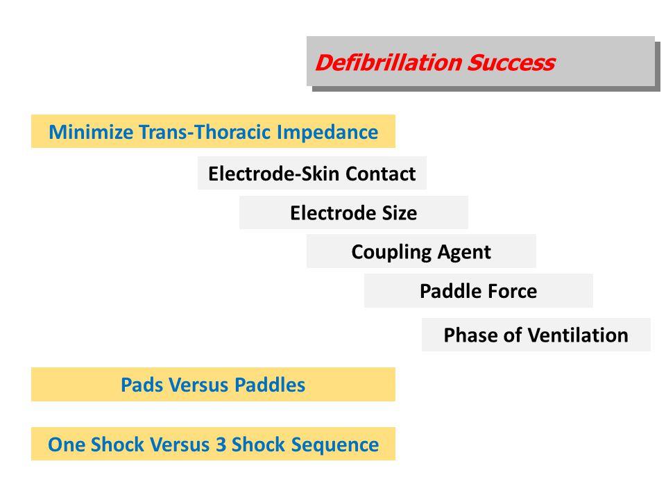 Defibrillation Success