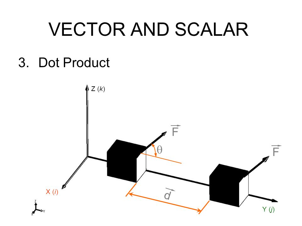VECTOR AND SCALAR Dot Product F d  X (i) Z (k) Y (j)