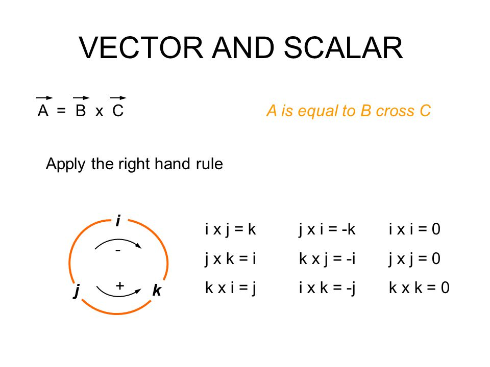 VECTOR AND SCALAR A = B x C A is equal to B cross C