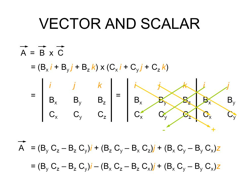 VECTOR AND SCALAR A = B x C