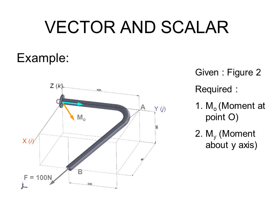 VECTOR AND SCALAR Example: Given : Figure 2 Required :