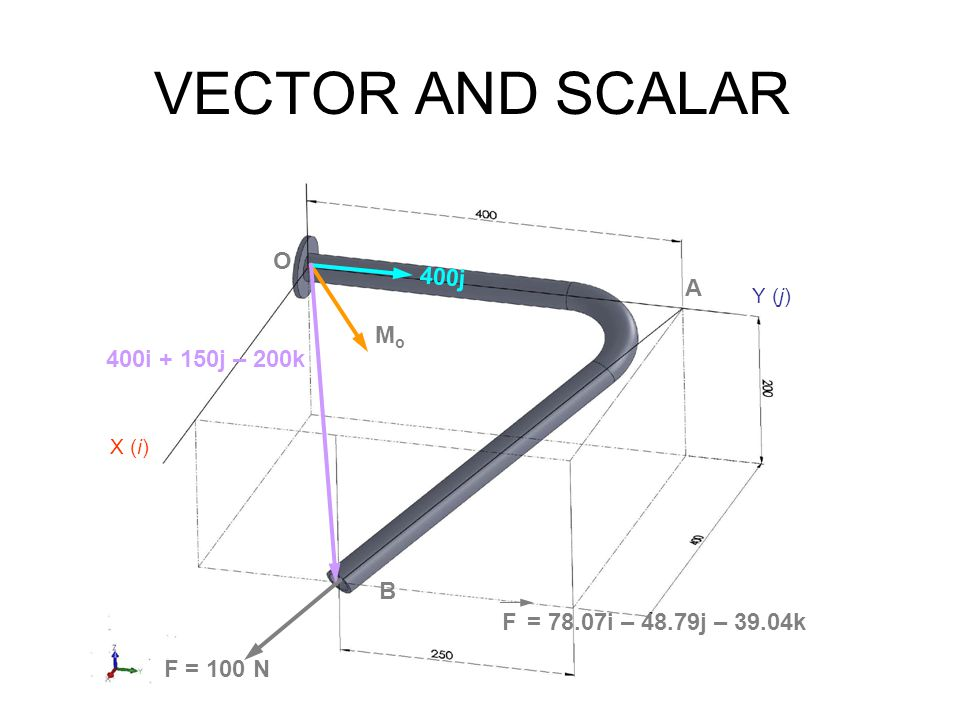 VECTOR AND SCALAR B A F = 100 N O Mo 400j 400i + 150j – 200k F