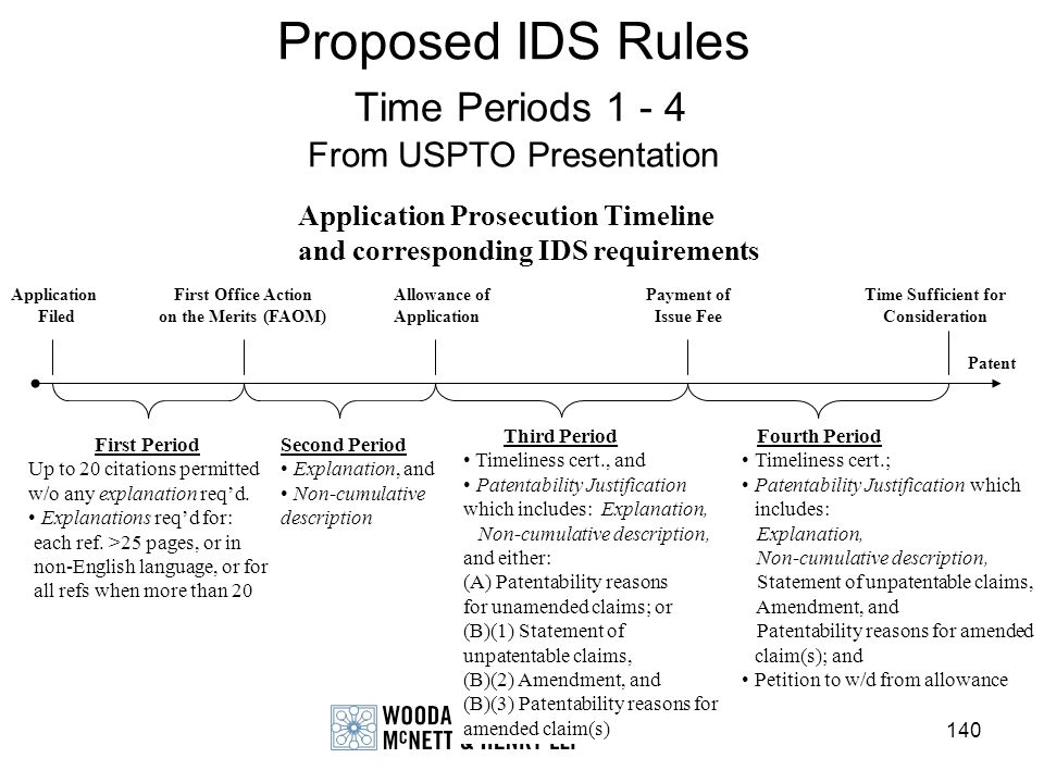 Proposed IDS Rules Time Periods 1 - 4 From USPTO Presentation