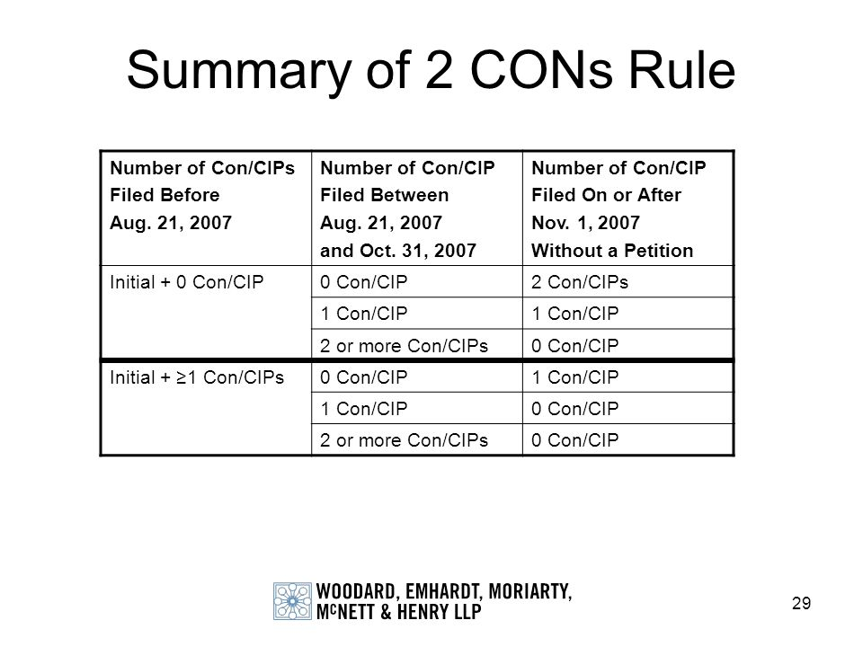 Summary of 2 CONs Rule Number of Con/CIPs Filed Before Aug. 21, 2007