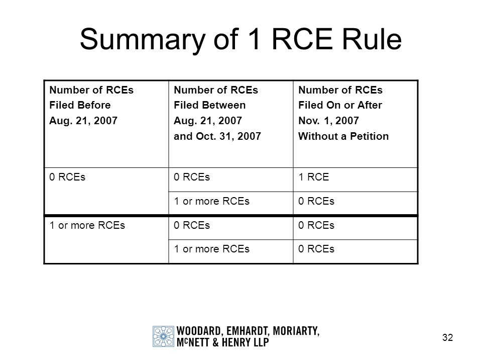 Summary of 1 RCE Rule Number of RCEs Filed Before Aug. 21, 2007