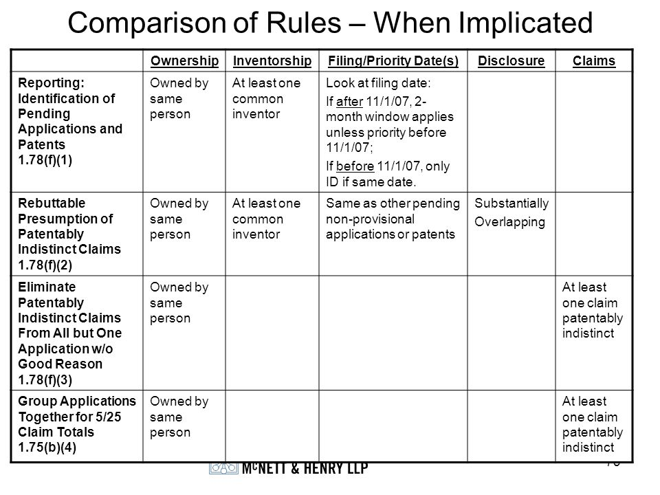 Comparison of Rules – When Implicated