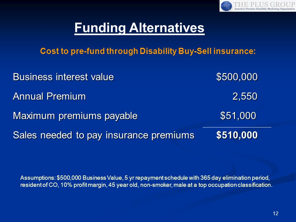 Cost to pre-fund through Disability Buy-Sell insurance: