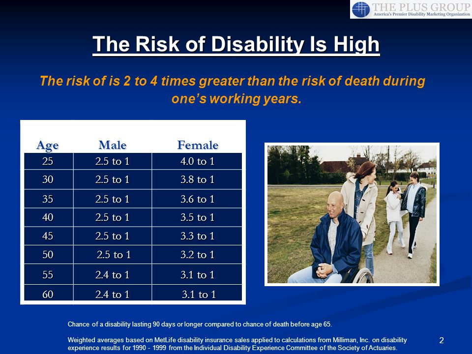 The Risk of Disability Is High