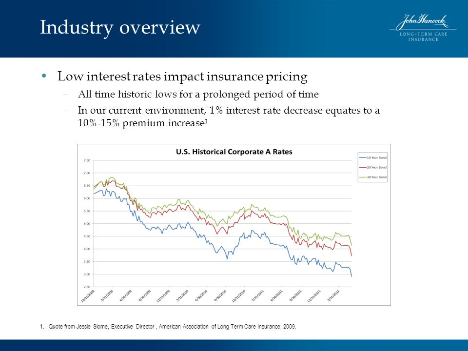 Industry overview Low interest rates impact insurance pricing