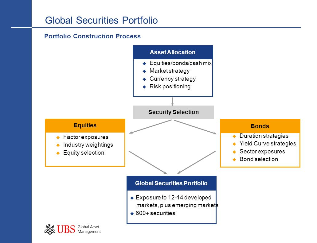 Global Securities Portfolio