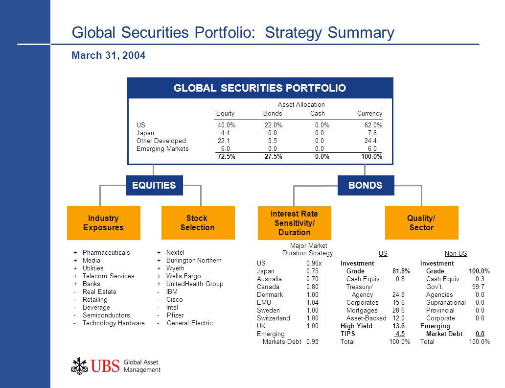 Global Securities Portfolio: Strategy Summary