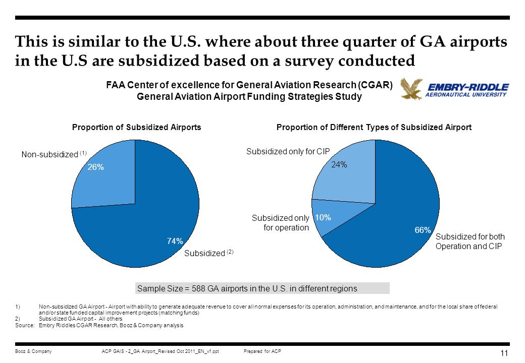 P This is similar to the U.S. where about three quarter of GA airports in the U.S are subsidized based on a survey conducted.