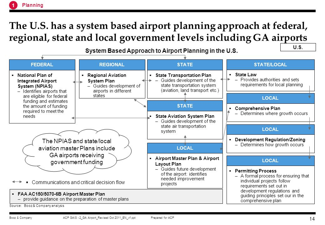 System Based Approach to Airport Planning in the U.S.
