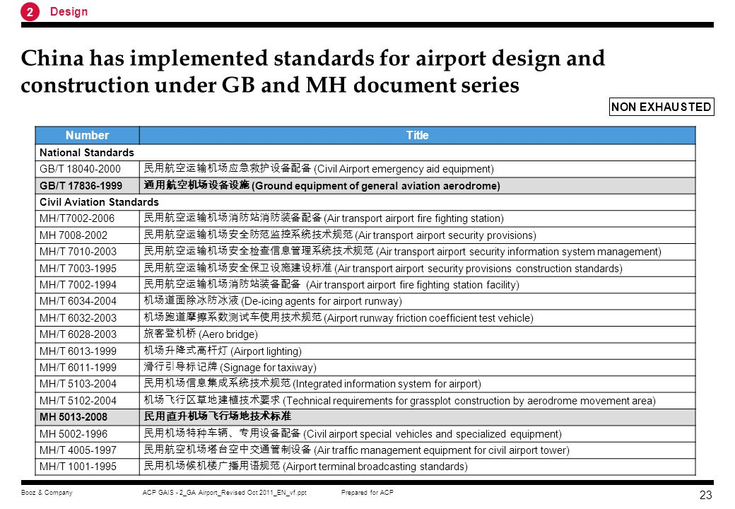 2 Design. China has implemented standards for airport design and construction under GB and MH document series.