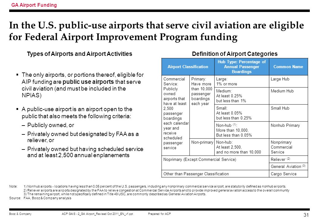 GA Airport Funding In the U.S. public-use airports that serve civil aviation are eligible for Federal Airport Improvement Program funding.