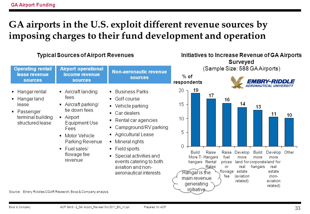 GA Airport Funding GA airports in the U.S. exploit different revenue sources by imposing charges to their fund development and operation.