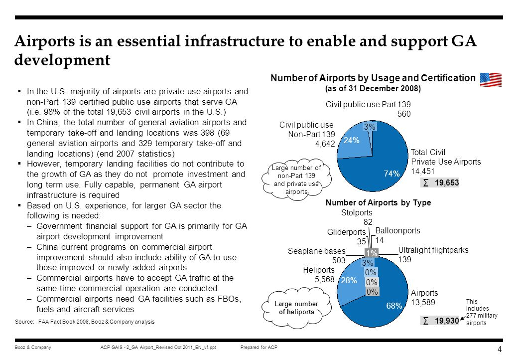 9 Airports is an essential infrastructure to enable and support GA development. Number of Airports by Usage and Certification.
