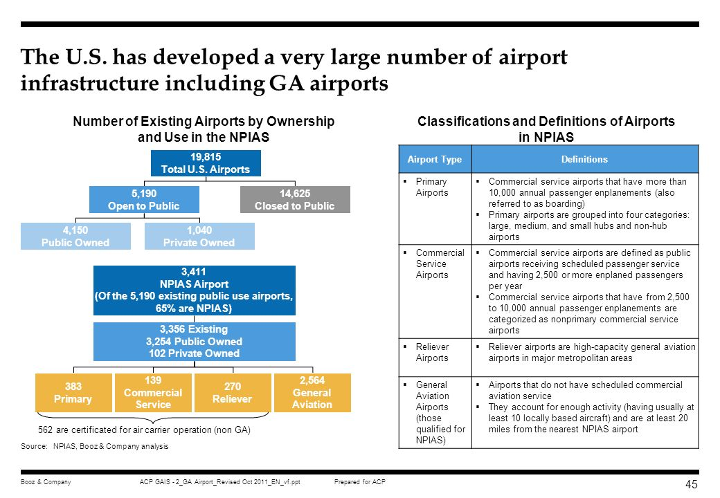 The U.S. has developed a very large number of airport infrastructure including GA airports
