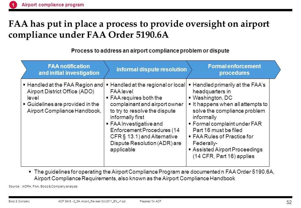 Process to address an airport compliance problem or dispute