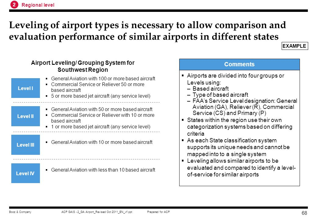 Airport Leveling/ Grouping System for Southwest Region