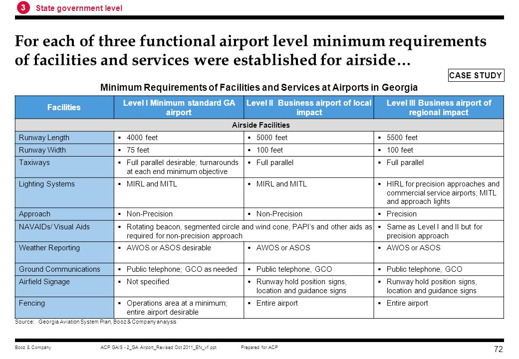 3 State government level. For each of three functional airport level minimum requirements of facilities and services were established for airside…