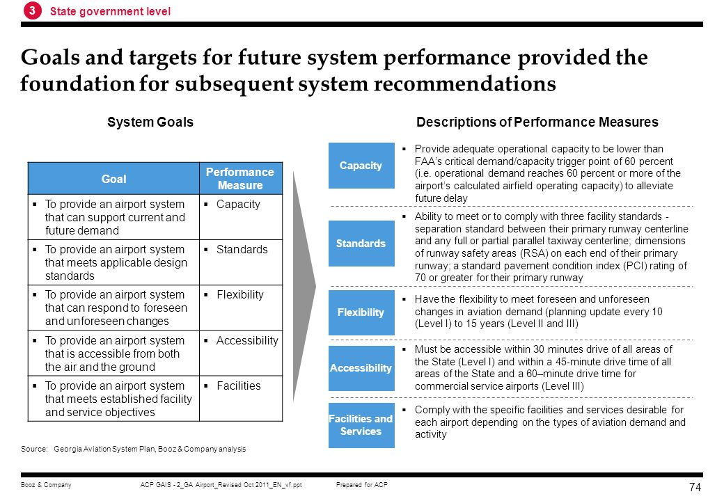 Descriptions of Performance Measures Facilities and Services