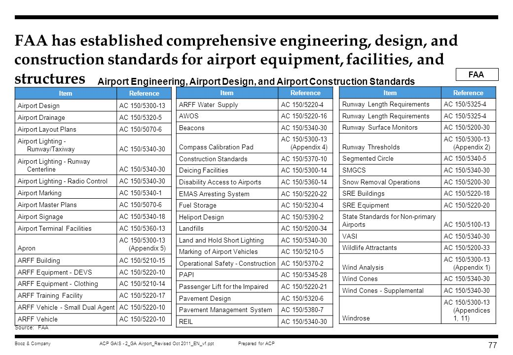 FAA has established comprehensive engineering, design, and construction standards for airport equipment, facilities, and structures
