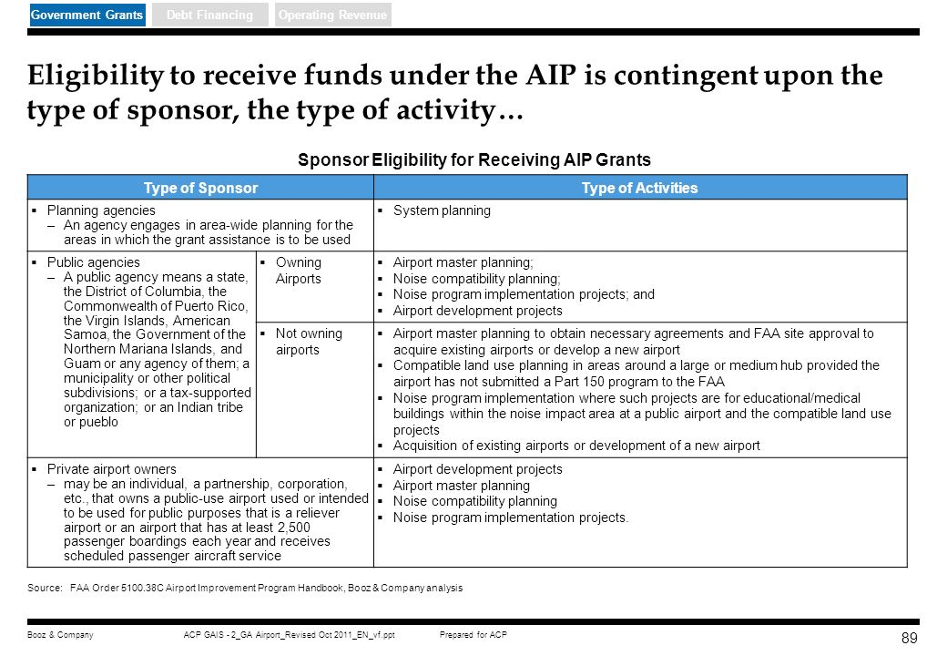 Sponsor Eligibility for Receiving AIP Grants