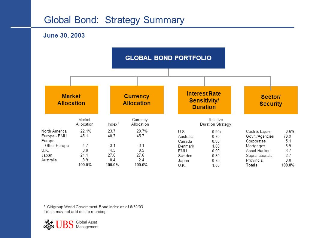 Global Bond: Strategy Summary