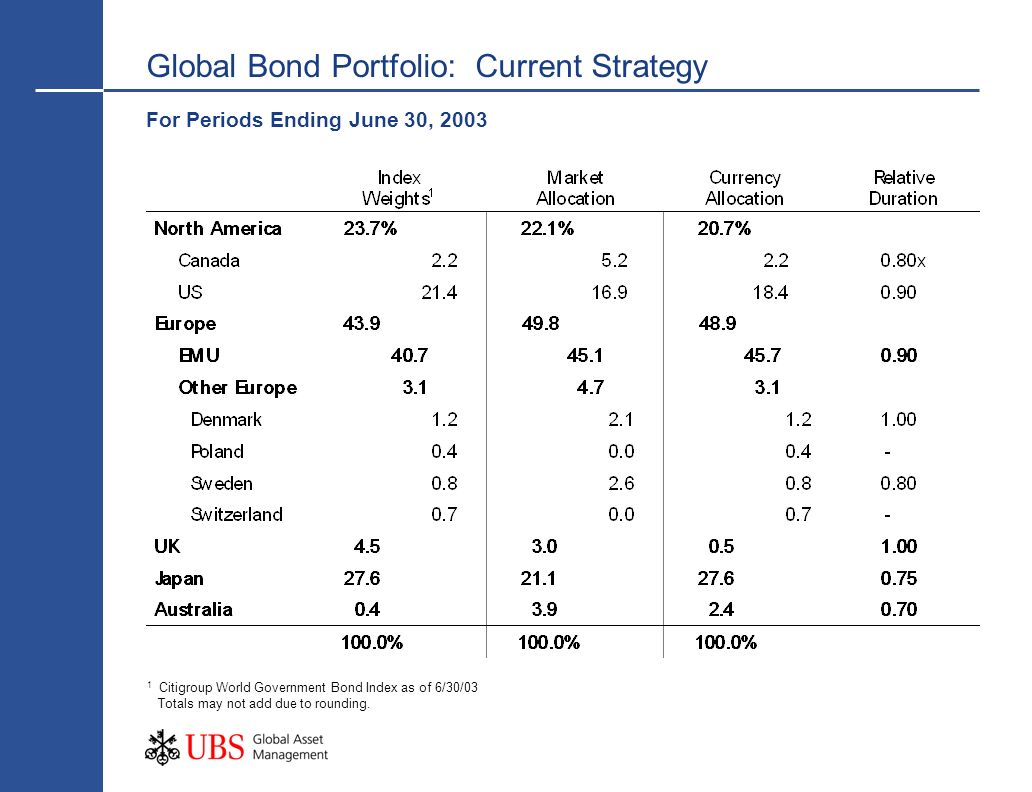 Global Bond Portfolio: Current Strategy