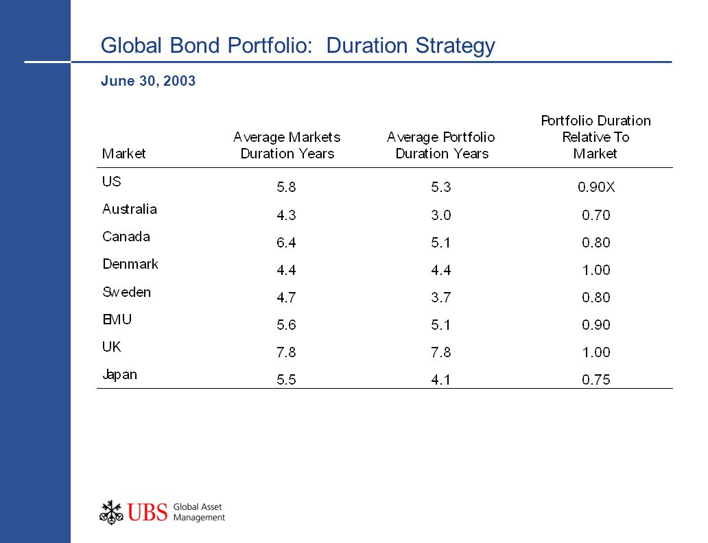 Global Bond Portfolio: Duration Strategy