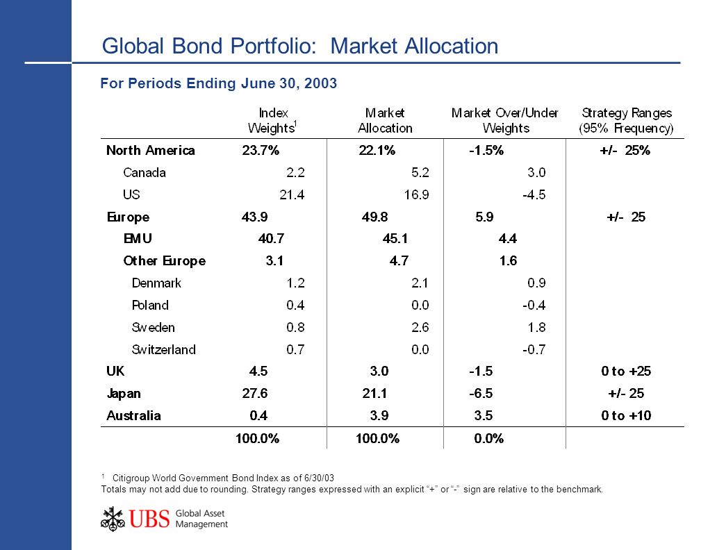Global Bond Portfolio: Market Allocation
