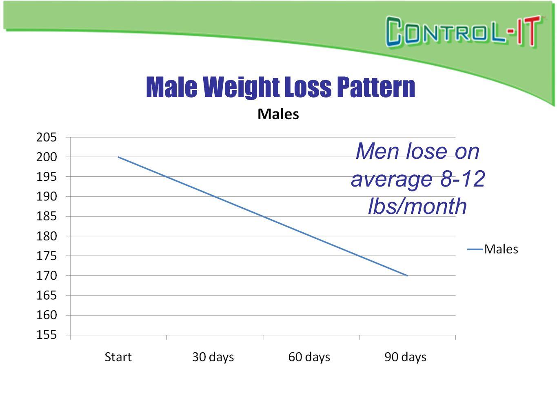 Male Weight Loss Pattern