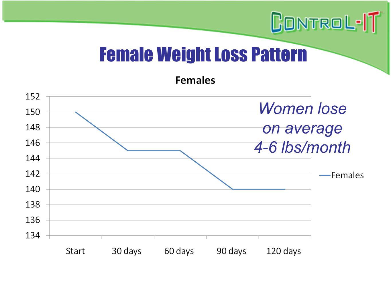 Female Weight Loss Pattern