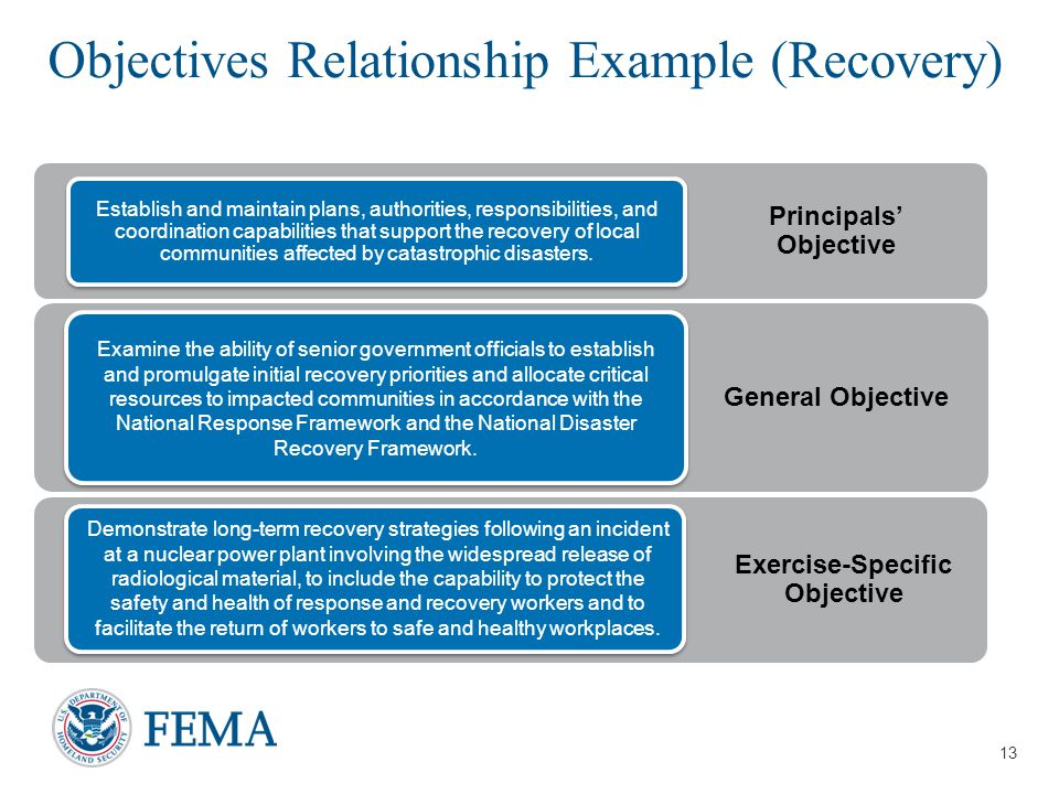 Objectives Relationship Example (Recovery)