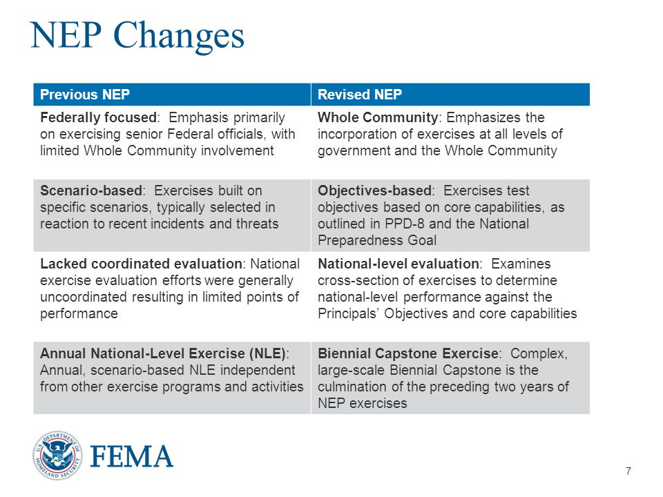 NEP Changes Previous NEP Revised NEP