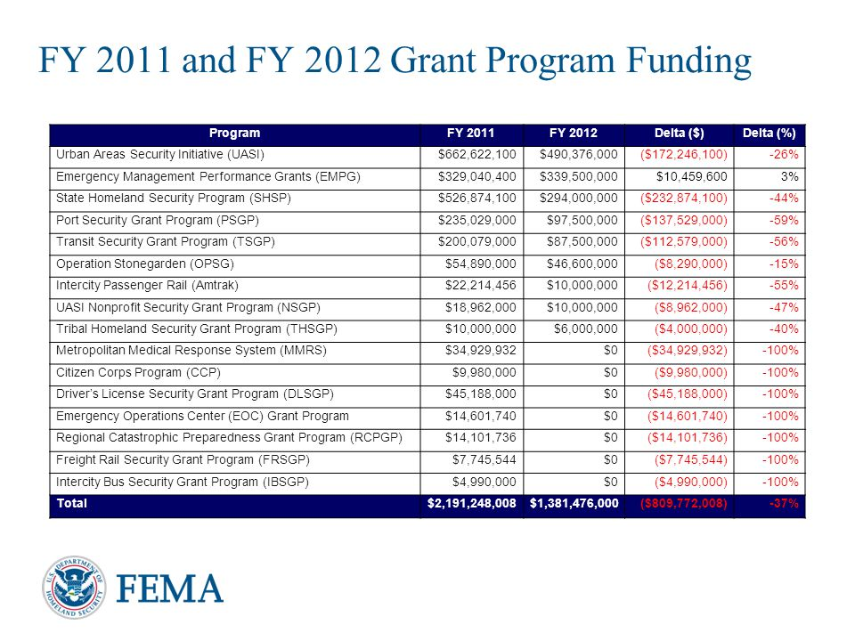 FY 2011 and FY 2012 Grant Program Funding