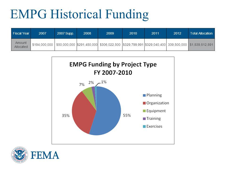 EMPG Historical Funding