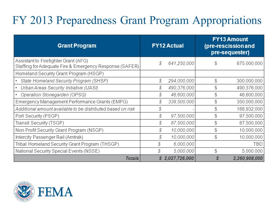 FY 2013 Preparedness Grant Program Appropriations