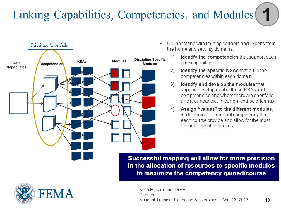 Linking Capabilities, Competencies, and Modules