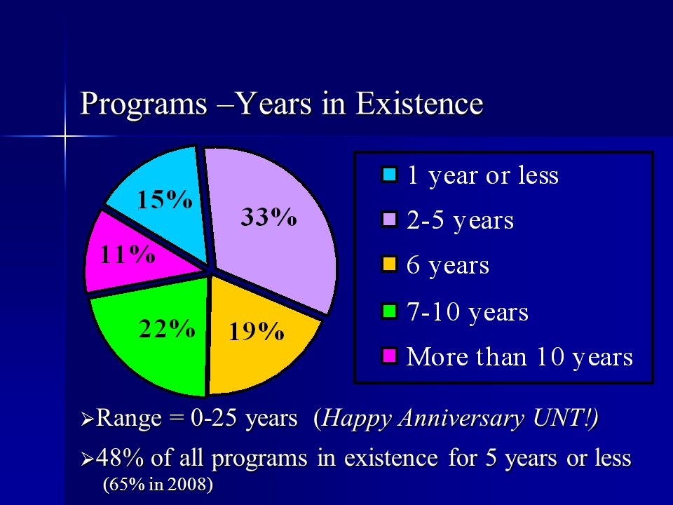 Programs –Years in Existence