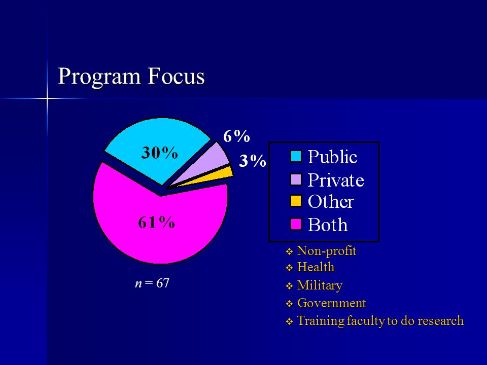 Program Focus Non-profit Health Military Government n = 67