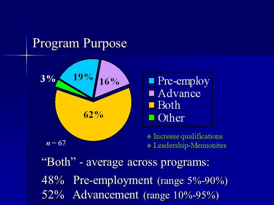 Program Purpose Both - average across programs: