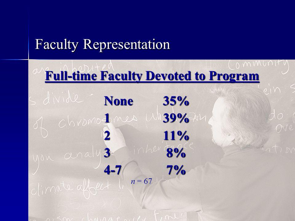 Faculty Representation