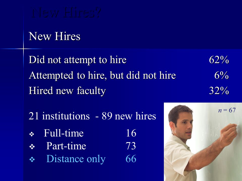 New Hires New Hires Did not attempt to hire 62%