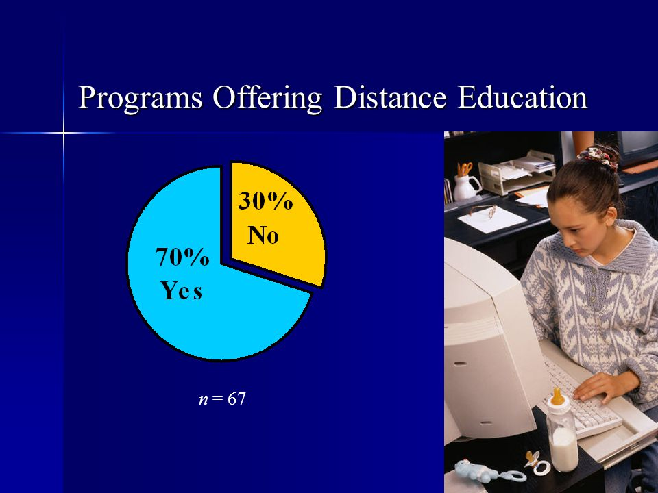 Programs Offering Distance Education