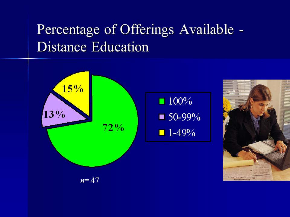 Percentage of Offerings Available -Distance Education