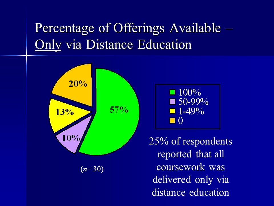 Percentage of Offerings Available – Only via Distance Education