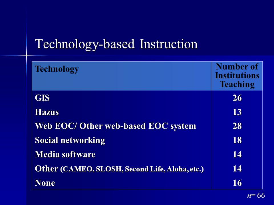 Technology-based Instruction