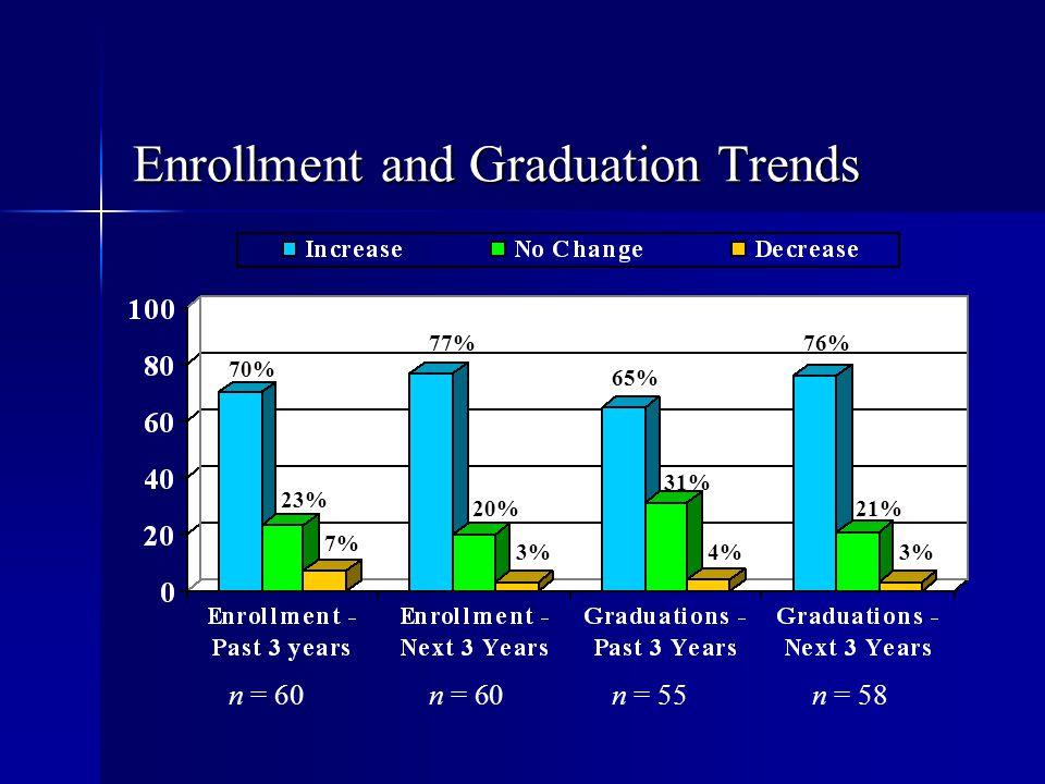 Enrollment and Graduation Trends